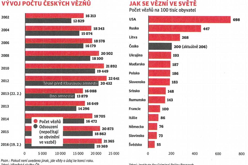 Mimo pobaltských republik má ČR nejvíce vězňů na přepočet obyvatel