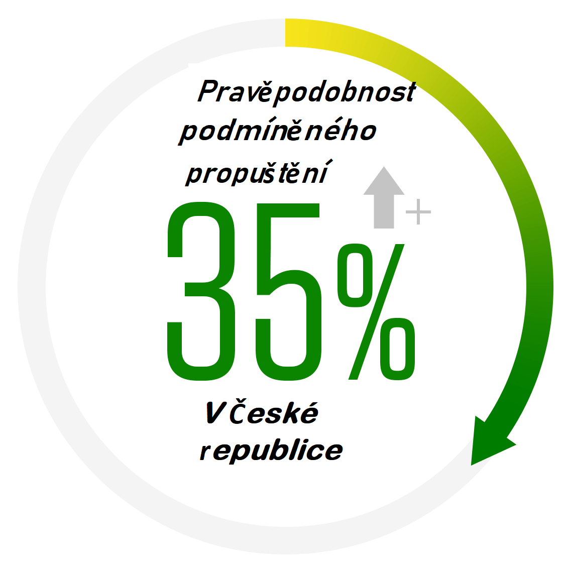 Pravděpodobnost podmíněného propuštění v ČR.